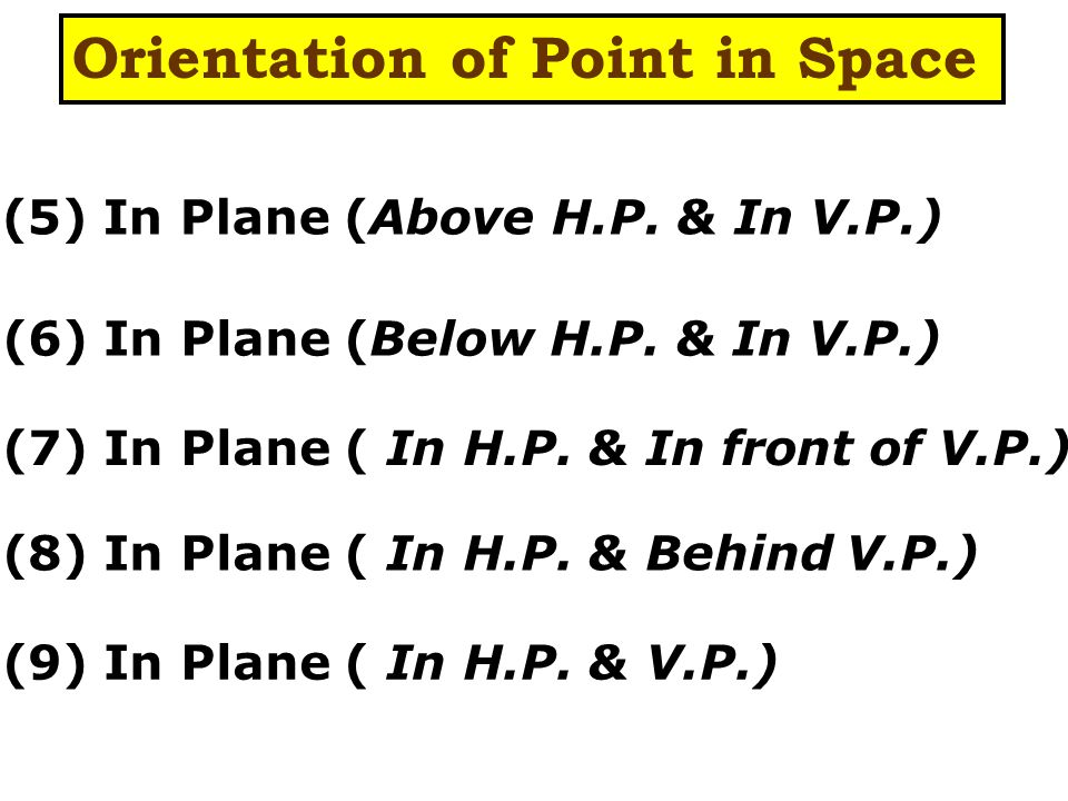 (5) In Plane (Above H.P. & In V.P.) (6) In Plane (Below H.P.