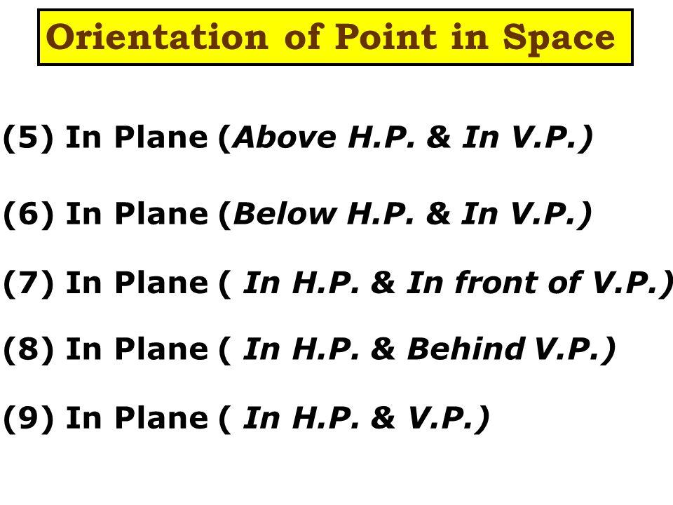 V.P.H.P...... X Y a1'a1' A1A1 a1a1 a1'a1' a1a1 Y X X Y POSITION: 1 (I Qua.) POINT A 1 Above H.P.