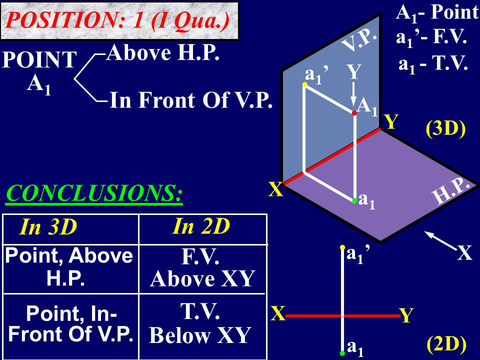 V.P. H.P...... X Y a1'a1' A1A1 a1a1 a1'a1' a1a1 Y X X Y POSITION: 1 (I Qua.) POINT A 1 Above H.P.