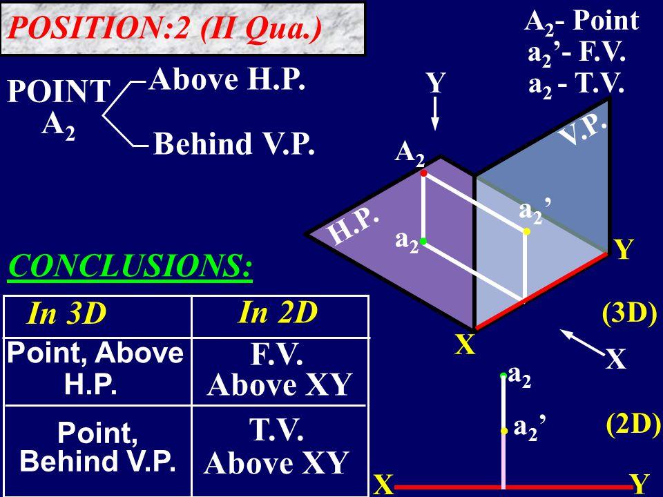 a3a3 A3A3 POINT A 3 Below H.P.Behind V.P. a3'a3' X Y..