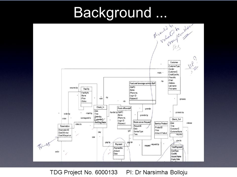 Background... TDG Project No. 6000133 PI: Dr Narsimha Bolloju