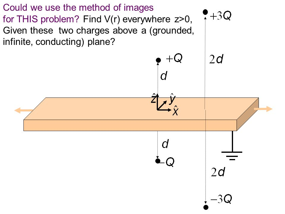 Could we use the method of images for THIS problem? Find V(r) everywhere z>0, Given these two charges above a (grounded, infinite, conducting) plane?