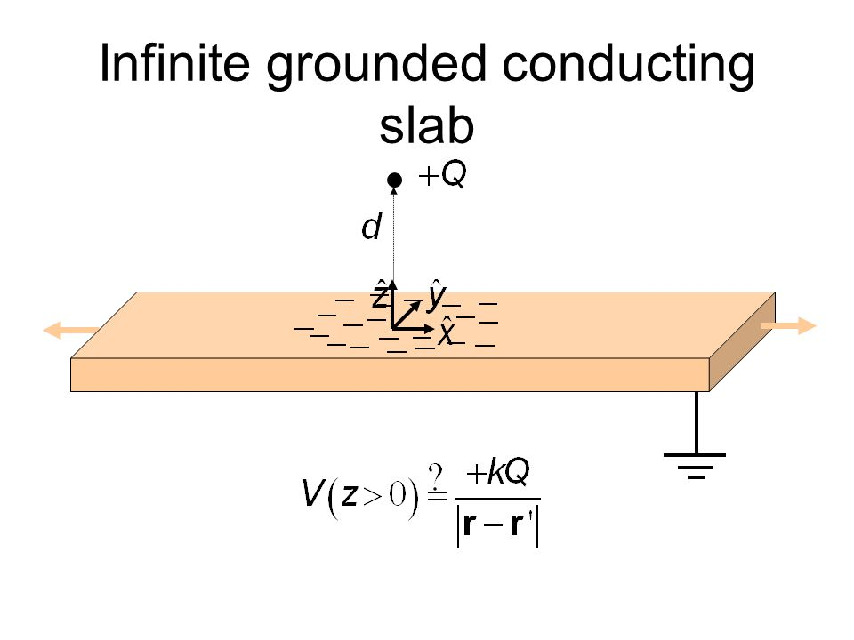 Infinite grounded conducting slab