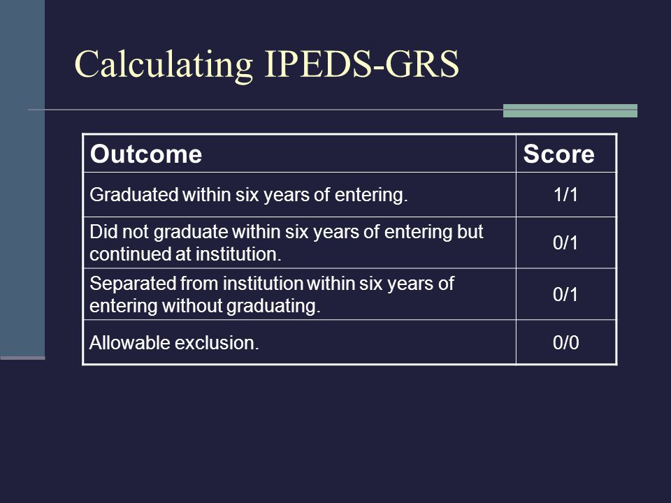 Calculating IPEDS-GRS OutcomeScore Graduated within six years of entering.1/1 Did not graduate within six years of entering but continued at institution.