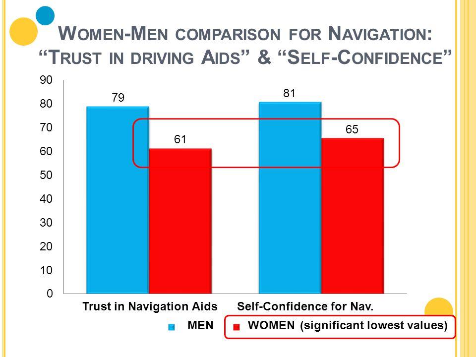 "10 W OMEN -M EN COMPARISON FOR N AVIGATION : ""T RUST IN DRIVING A IDS "" & ""S ELF -C ONFIDENCE "" Trust in Navigation AidsSelf-Confidence for Nav. MENWO"