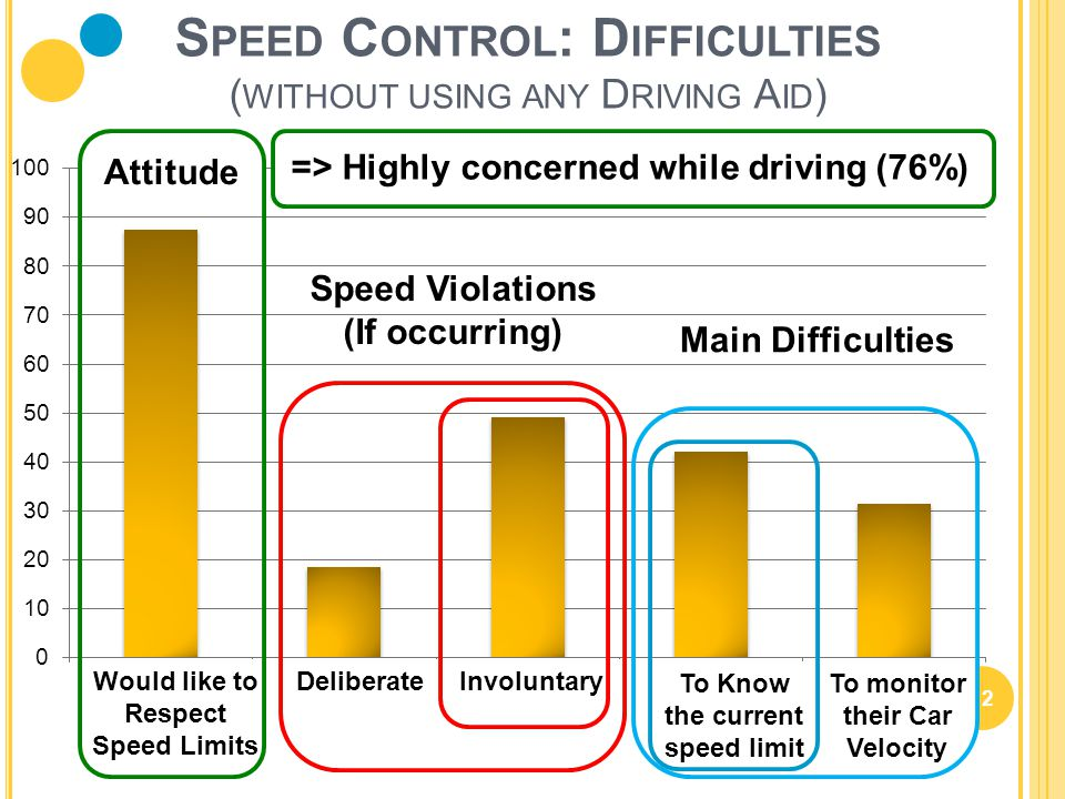 12 S PEED C ONTROL : D IFFICULTIES ( WITHOUT USING ANY D RIVING A ID ) To Know the current speed limit To monitor their Car Velocity InvoluntaryDelibe