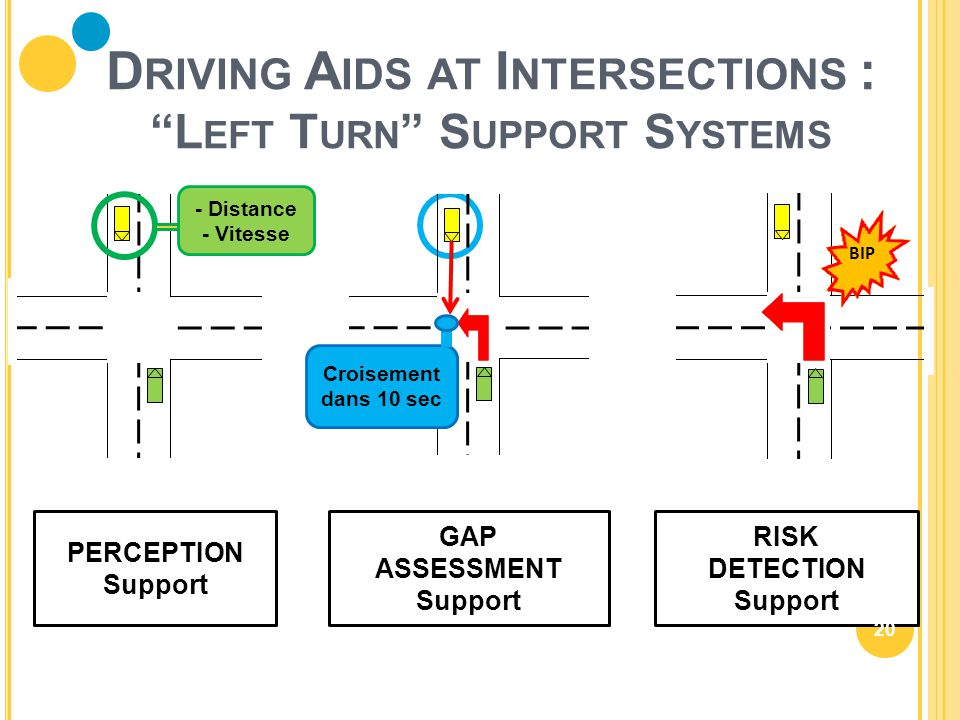 "- Distance - Vitesse Croisement dans 10 sec BIP PERCEPTION Support GAP ASSESSMENT Support RISK DETECTION Support D RIVING A IDS AT I NTERSECTIONS : ""L"