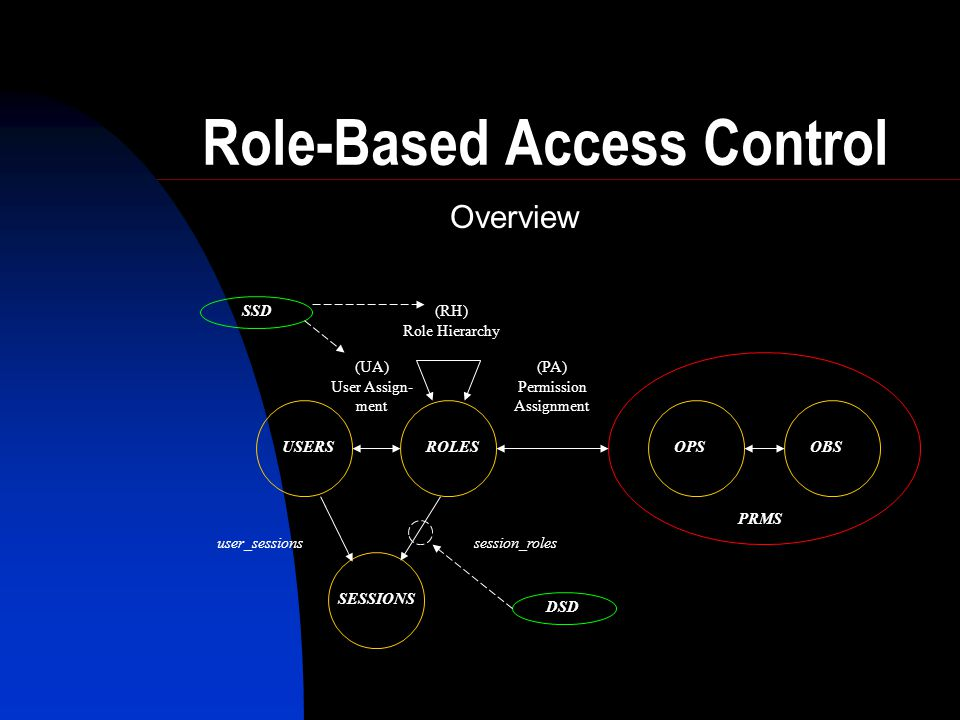 Core Components Defines:  USERS  ROLES  OPERATIONS (ops)  OBJECTS (obs)  User Assignments (ua)  assigned_users