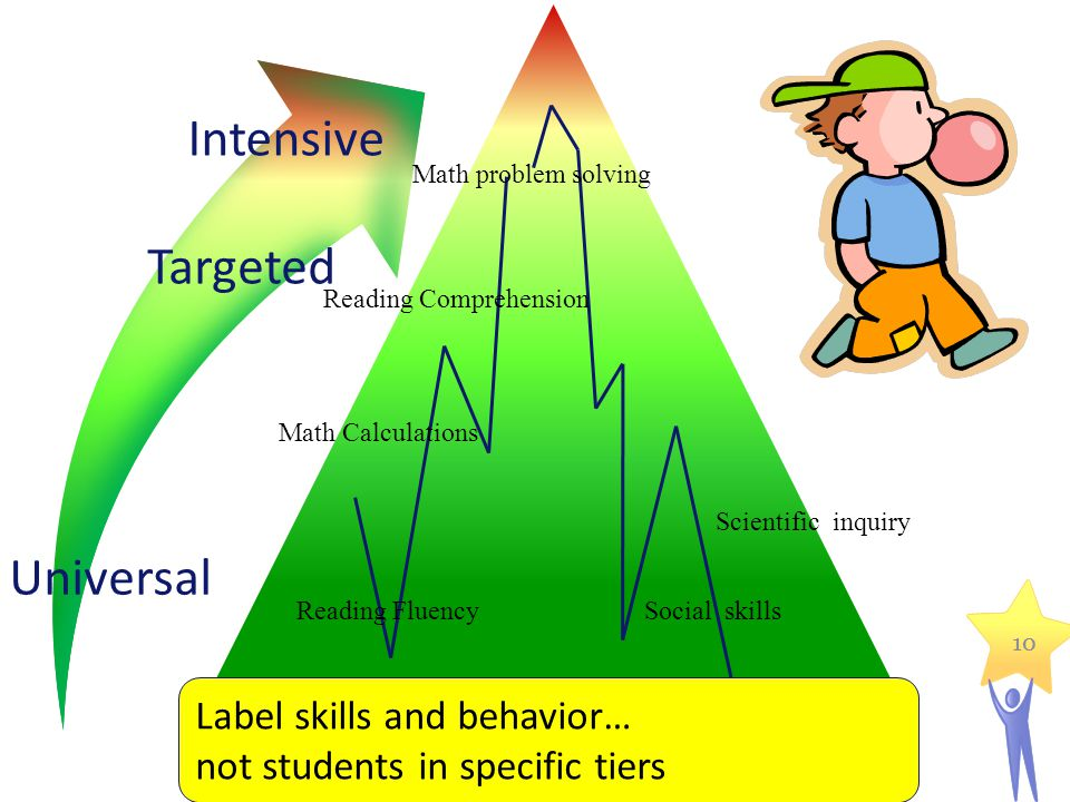 10 Math Calculations Reading Comprehension Math problem solving Social skills Label skills and behavior… not students in specific tiers Reading Fluenc