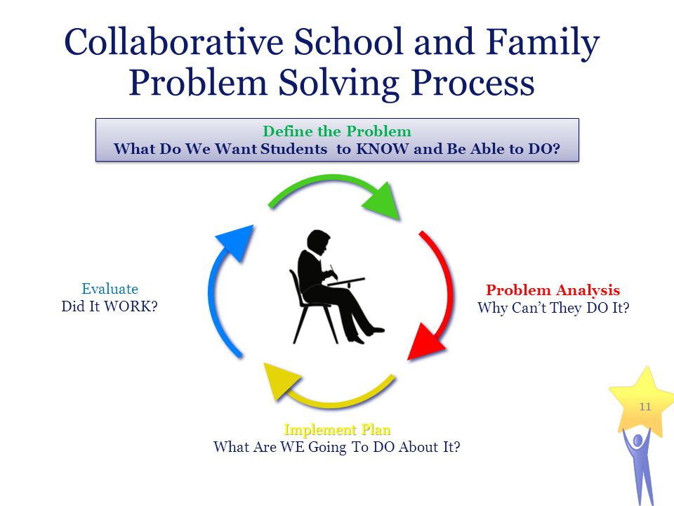 11 Collaborative School and Family Problem Solving Process Define the Problem What Do We Want Students to KNOW and Be Able to DO? Define the Problem W