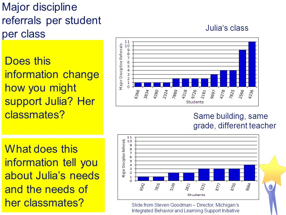 Julia's class Same building, same grade, different teacher Does this information change how you might support Julia? Her classmates? What does this in