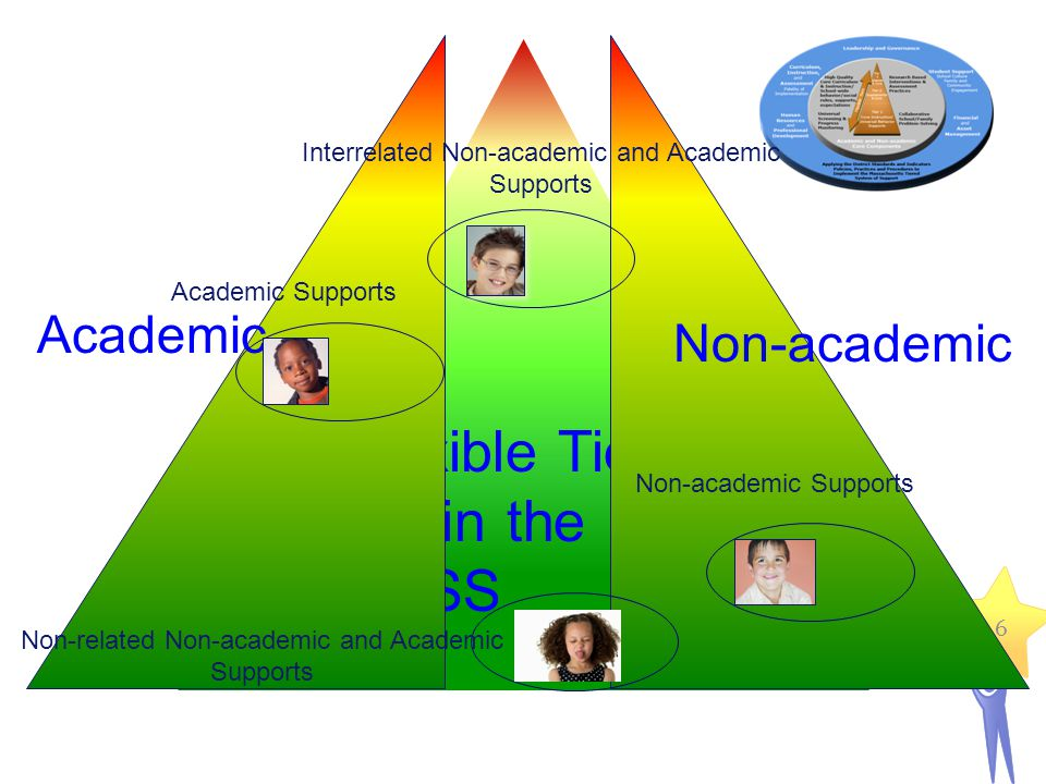 6 Flexible Tiers within the MTSS Academic Non-academic Non-related Non-academic and Academic Supports Non-academic Supports Interrelated Non-academic