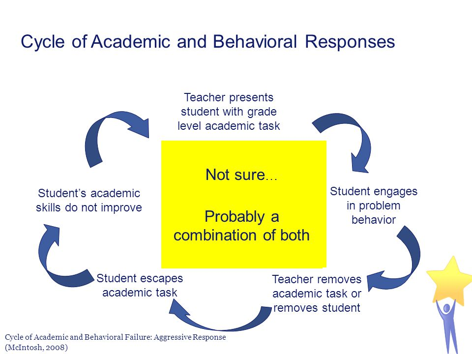 Cycle of Academic and Behavioral Failure: Aggressive Response (McIntosh, 2008) So, which is it… Academic problems lead to behavior problems? or Behavi