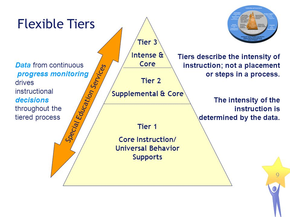 9 Flexible Tiers Data from continuous progress monitoring drives instructional decisions throughout the tiered process Tiers describe the intensity of