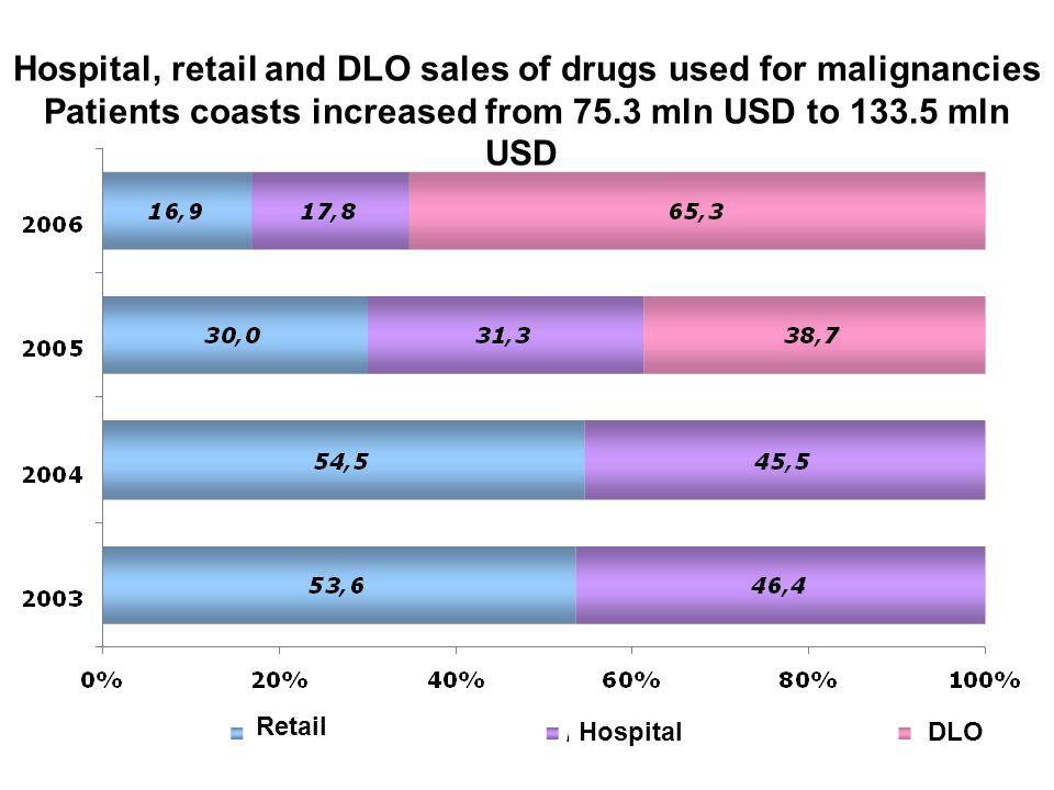 Соотношение секторов рынка онкологических препаратов в стоимостном выражении (USD), 2003 – 2006 гг.