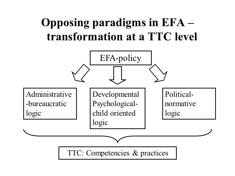 Opposing paradigms in EFA – transformation at a TTC level EFA-policy Administrative -bureaucratic logic Developmental Psychological- child oriented logic Political- normative logic TTC: Competencies & practices