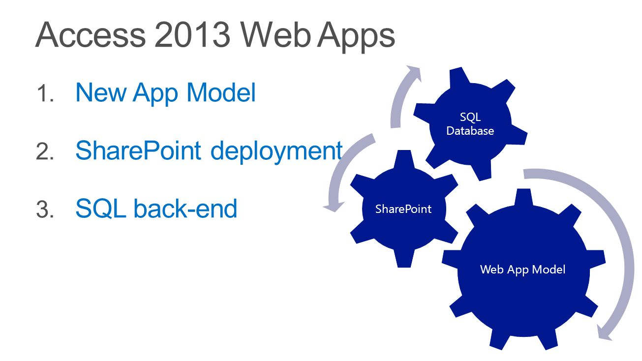 Access 2013 Web Apps Web App Model SharePoint SQL Database