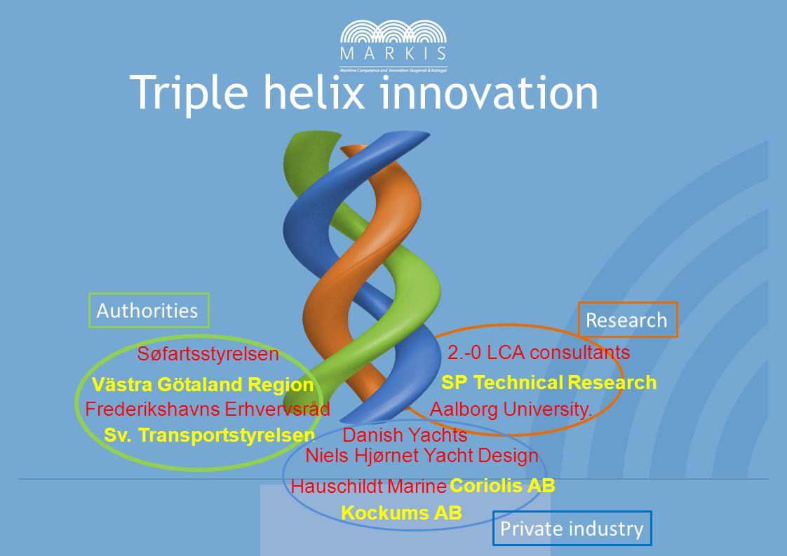 Triple helix innovation Søfartsstyrelsen Västra Götaland Region Sv.