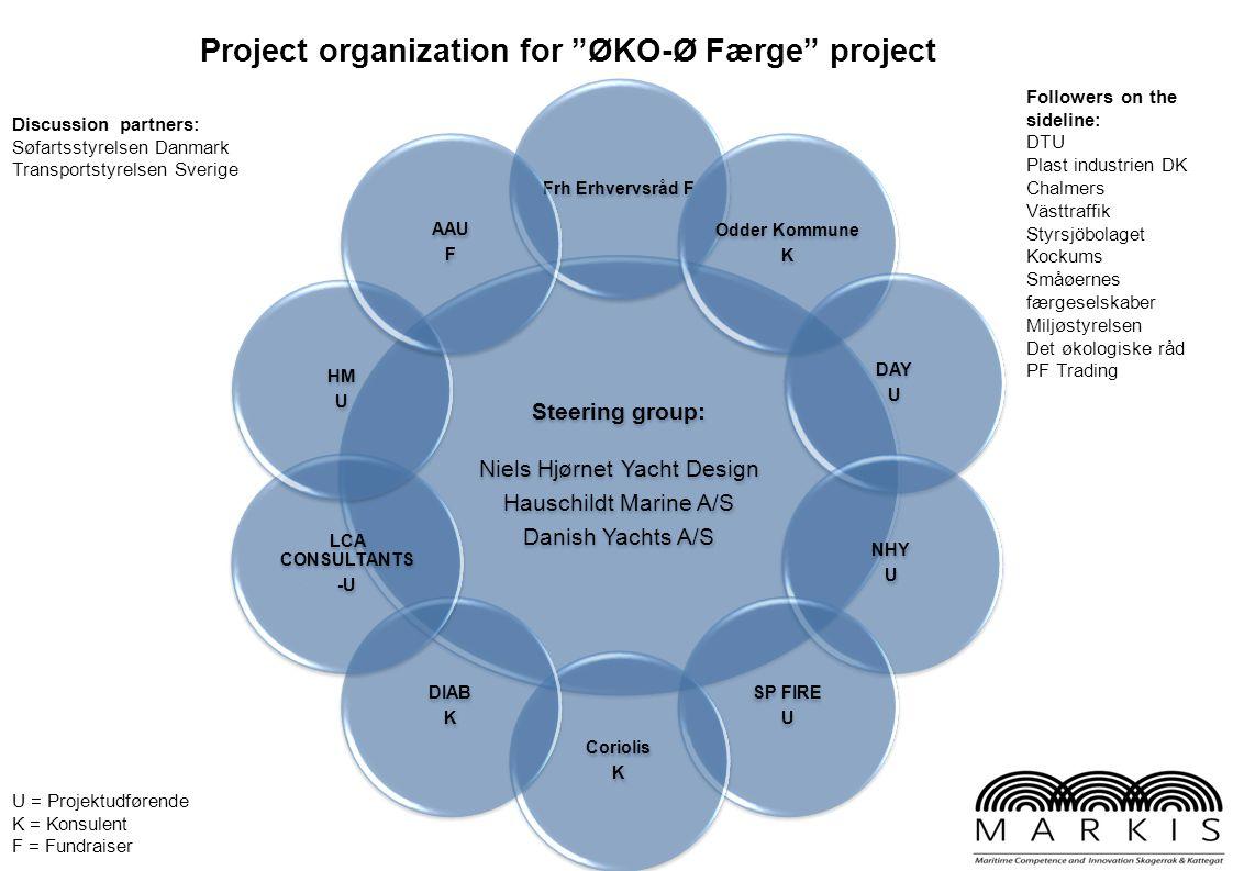 """Project organization for """"ØKO-Ø Færge"""" project U = Projektudførende K = Konsulent F = Fundraiser Steering group: Niels Hjørnet Yacht Design Hauschildt"""