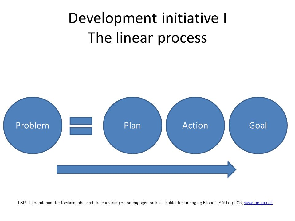 LSP - Laboratorium for forskningsbaseret skoleudvikling og pædagogisk praksis, Institut for Læring og Filosofi, AAU og UCN,   Development initiative I The linear process ProblemPlanActionGoal