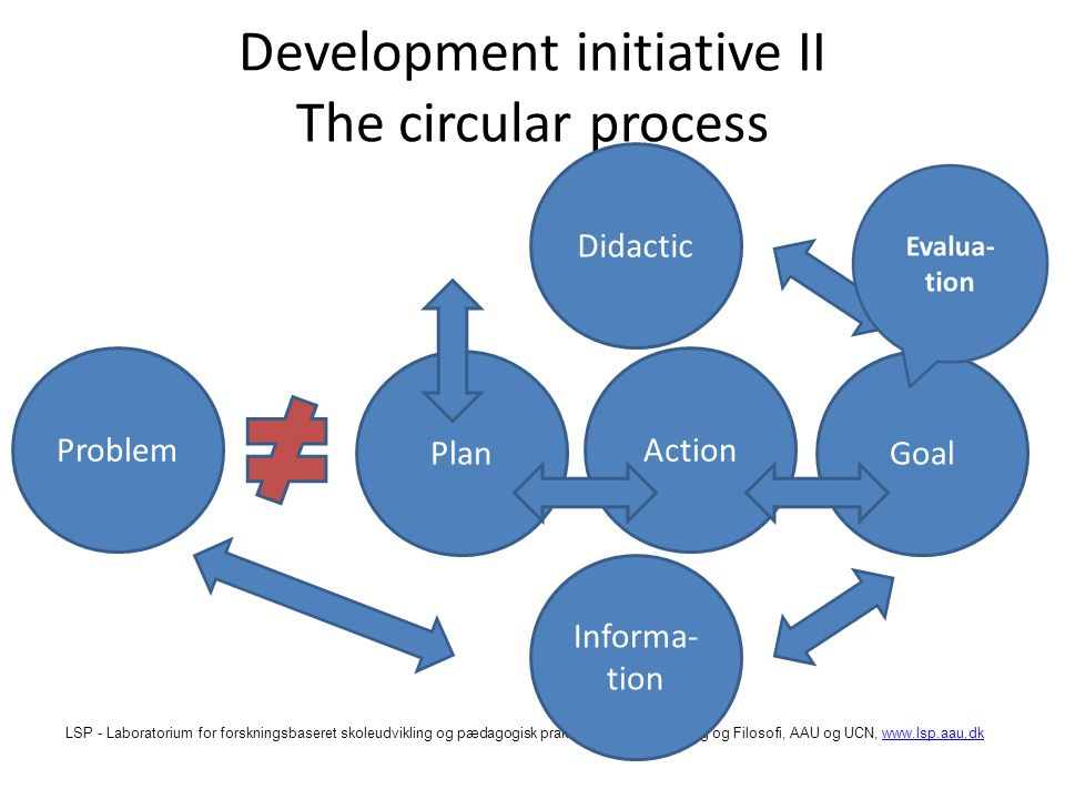 LSP - Laboratorium for forskningsbaseret skoleudvikling og pædagogisk praksis, Institut for Læring og Filosofi, AAU og UCN,   Development initiative II The circular process Problem Plan Action Goal Didactic Informa- tion