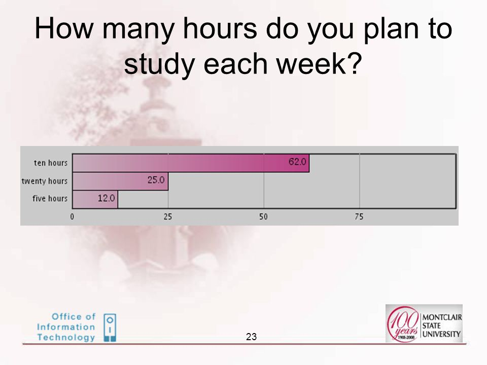 23 How many hours do you plan to study each week?