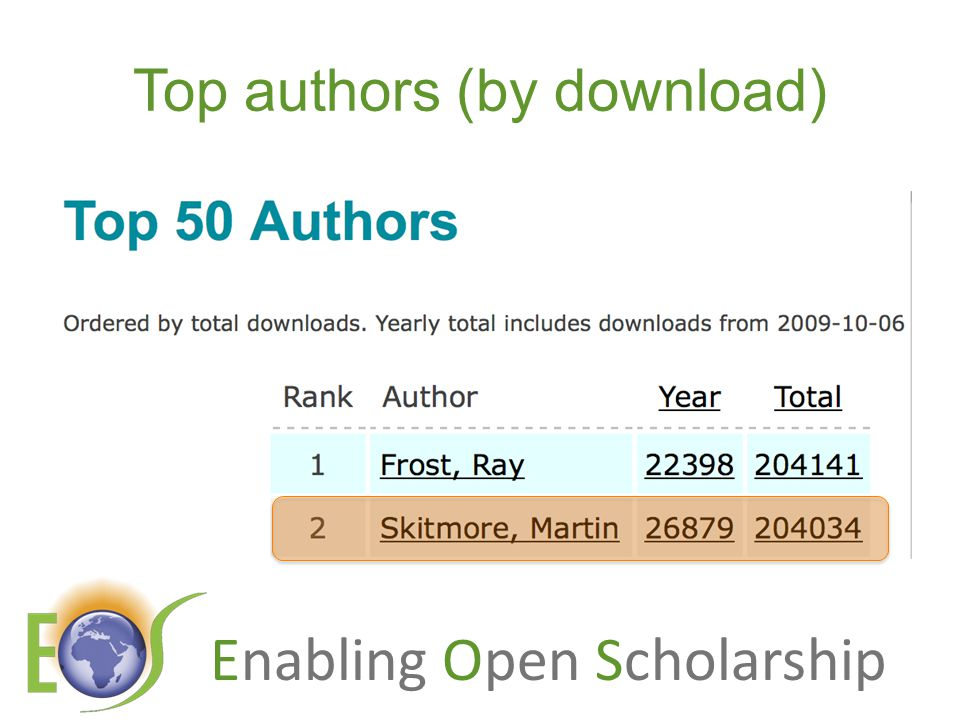 Enabling Open Scholarship Top authors (by download)