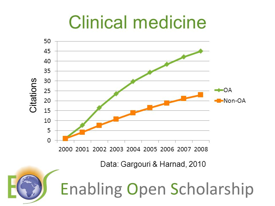 Enabling Open Scholarship Clinical medicine Citations Data: Gargouri & Harnad, 2010