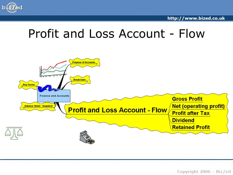 http://www.bized.co.uk Copyright 2006 – Biz/ed Profit and Loss Account - Flow