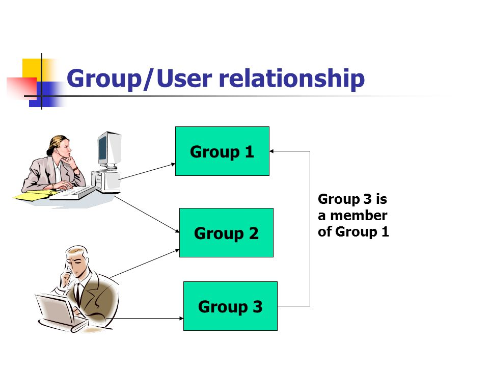 Group/User relationship Group 1 Group 3 Group 2 Group 3 is a member of Group 1