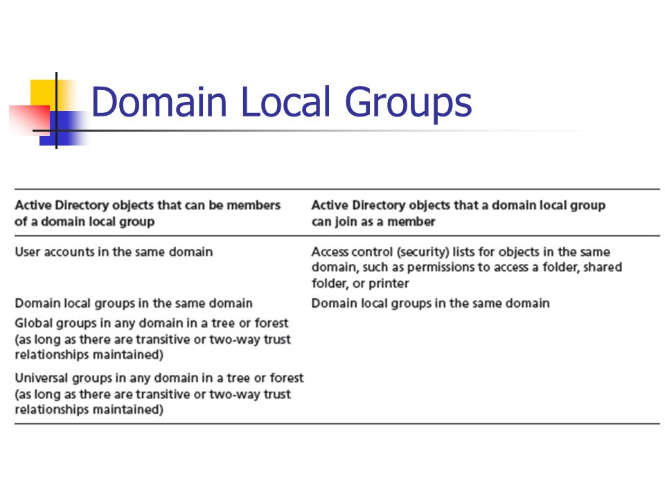 Domain Local Group Example User 1 Engineering (Global Group) User 1 Engineering User 2 Printer Group (Domain Local) Printer Group - Print Printer ACL Domain C Domain B Domain A User 2