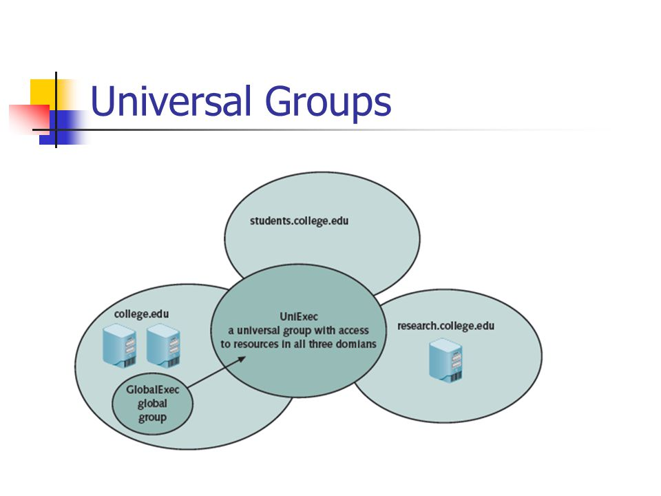 Group Strategy Put users into global domain group.