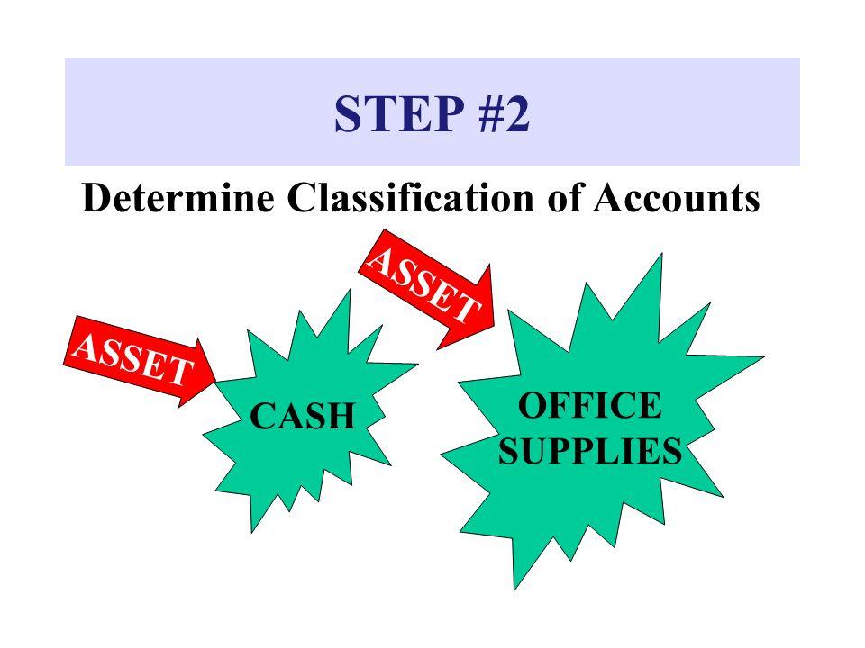 STEP #2 Determine Classification of Accounts CASH ASSET OFFICE SUPPLIES ASSET