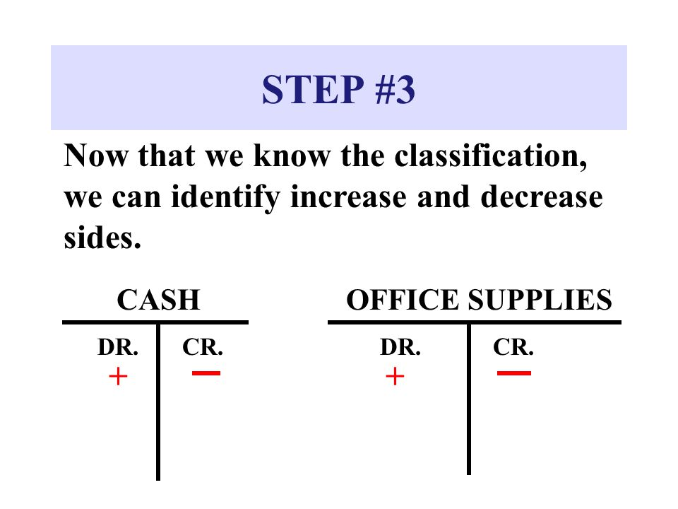 STEP #3 Now that we know the classification, we can identify increase and decrease sides. CASH DR.CR. + OFFICE SUPPLIES DR.CR. +