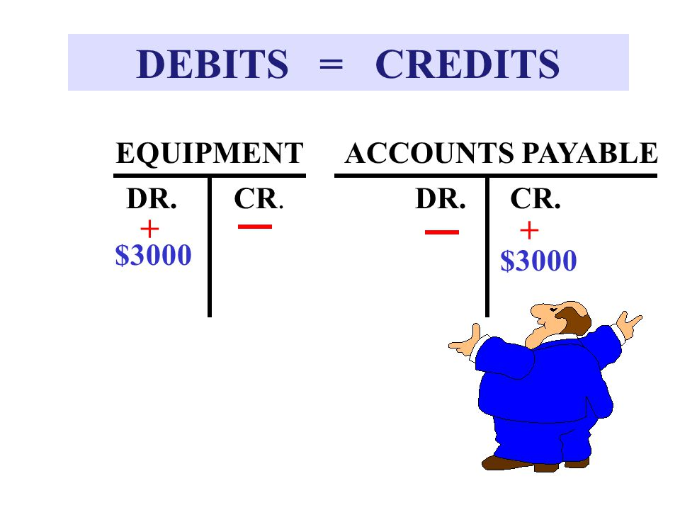DEBITS = CREDITS DR. ACCOUNTS PAYABLE + $3000 CR. EQUIPMENT DR.CR. $3000 +