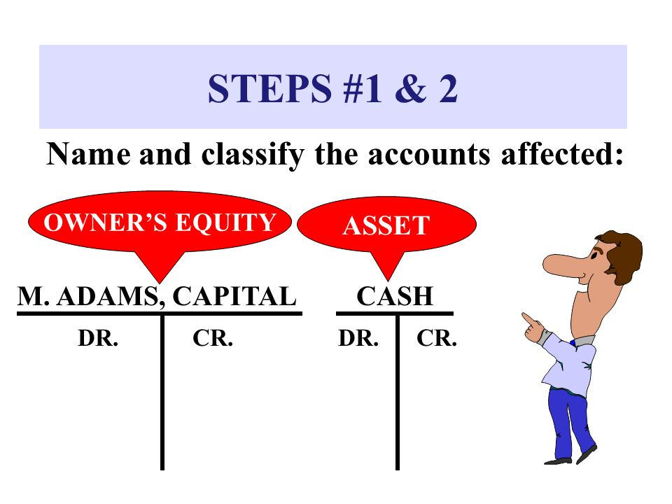 STEPS #1 & 2 Name and classify the accounts affected: M. ADAMS, CAPITALCASH DR.CR.DR.CR. OWNER'S EQUITY ASSET