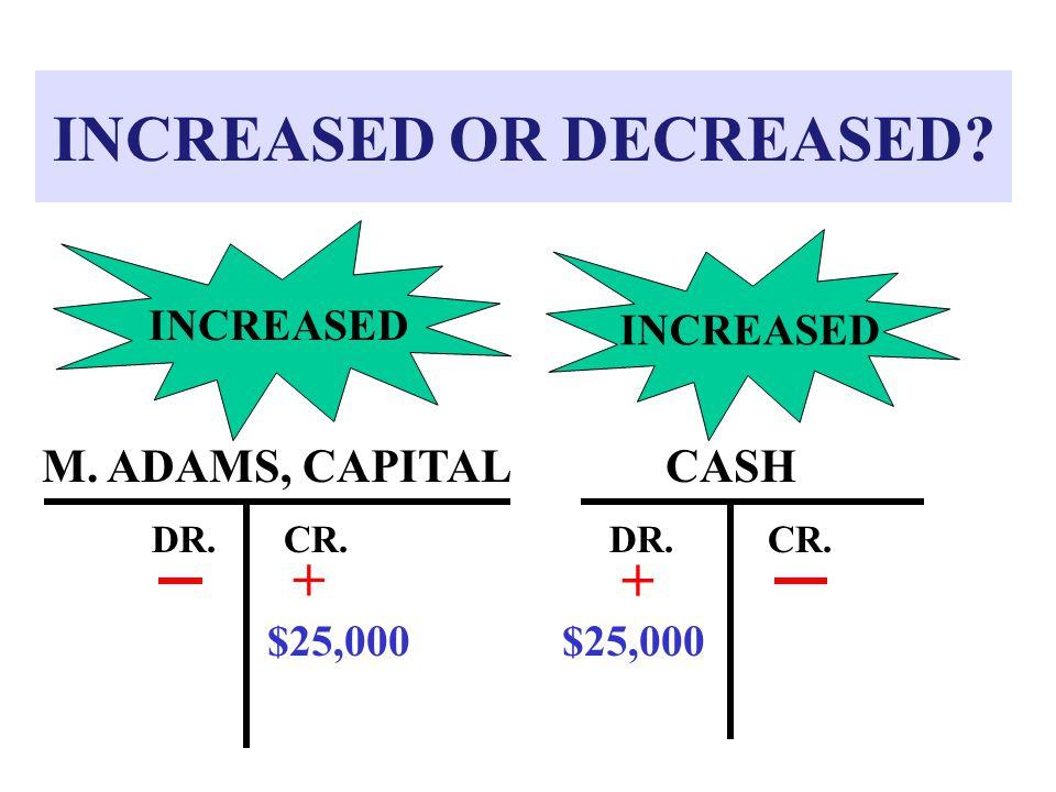 INCREASED OR DECREASED? CASH DR.CR. + M. ADAMS, CAPITAL DR.CR. + INCREASED $25,000