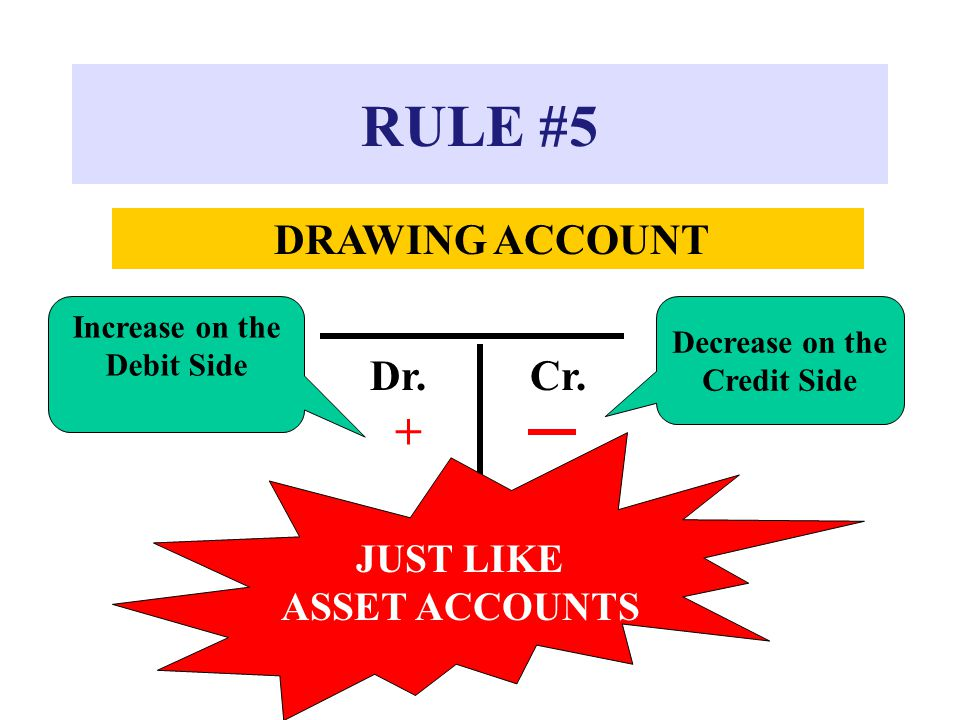 RULE #5 DRAWING ACCOUNT Dr.Cr. + Increase on the Debit Side Decrease on the Credit Side JUST LIKE ASSET ACCOUNTS
