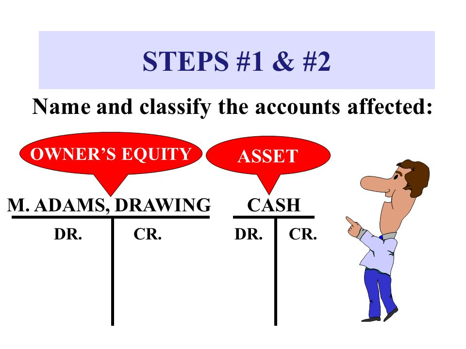 STEPS #1 & #2 Name and classify the accounts affected: M. ADAMS, DRAWINGCASH DR.CR.DR.CR. OWNER'S EQUITY ASSET