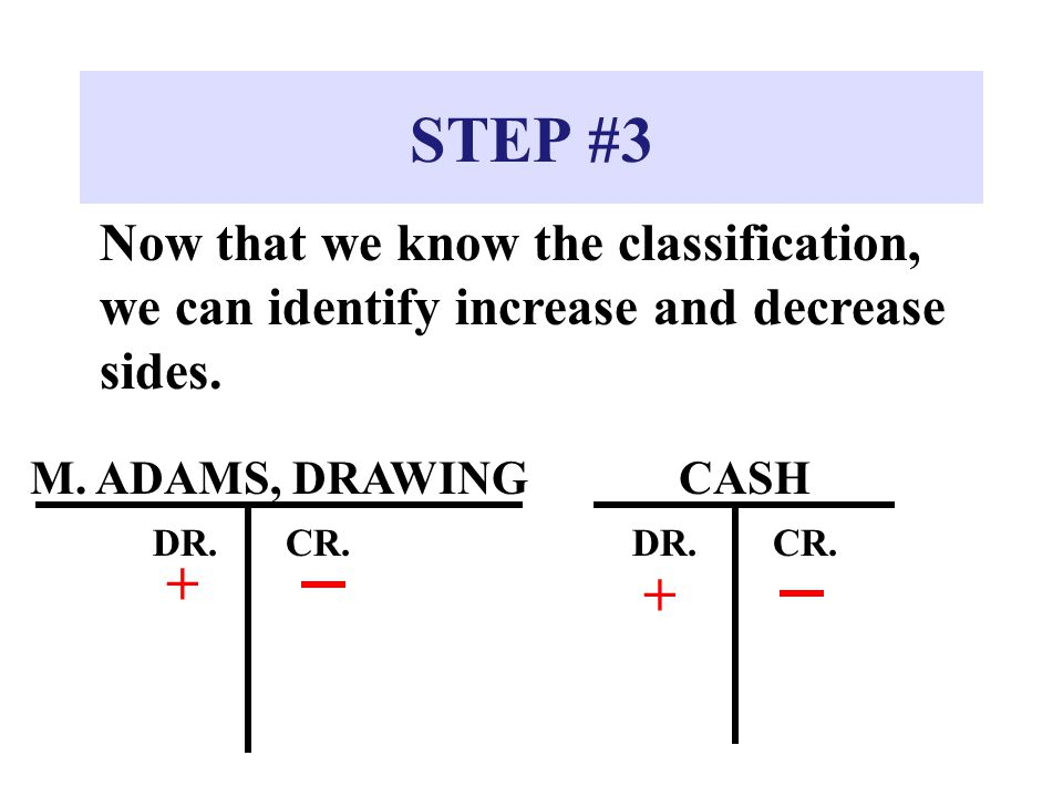 STEP #3 Now that we know the classification, we can identify increase and decrease sides. CASH DR.CR. + M. ADAMS, DRAWING DR.CR. +