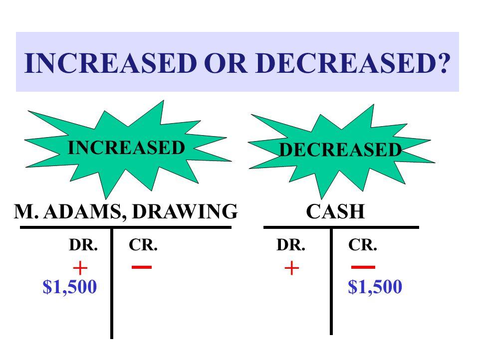 INCREASED OR DECREASED? CASH DR.CR. + M. ADAMS, DRAWING DR.CR. INCREASED DECREASED $1,500 +