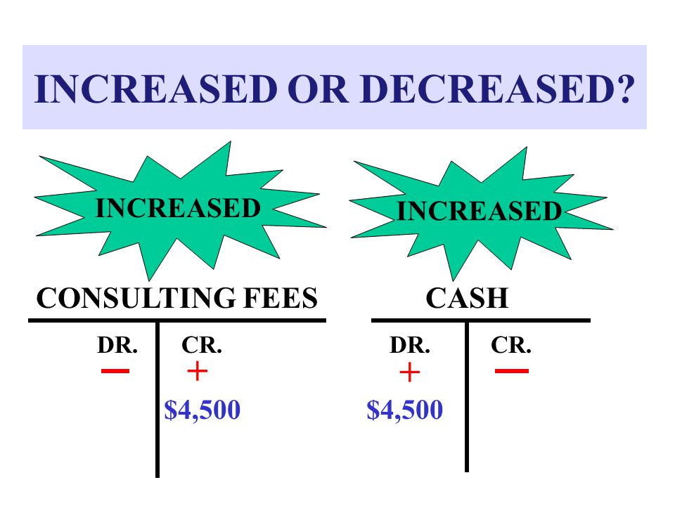 INCREASED OR DECREASED? CASH DR.CR. CONSULTING FEES DR.CR. INCREASED $4,500 + +