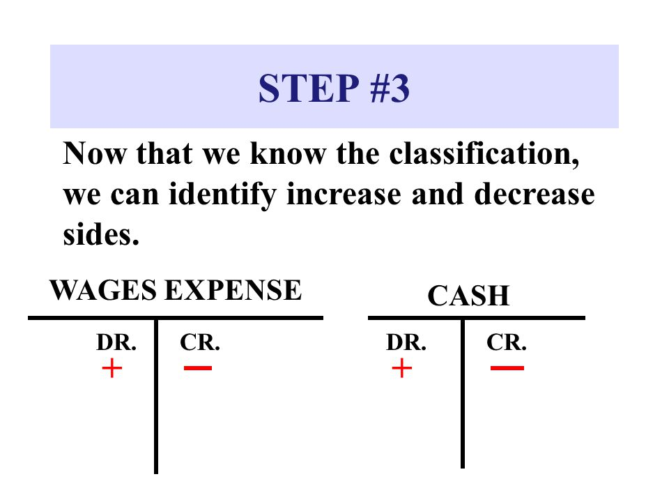 STEP #3 Now that we know the classification, we can identify increase and decrease sides. CASH DR.CR. WAGES EXPENSE DR.CR. ++