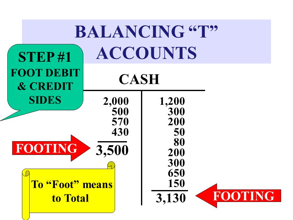 """BALANCING """"T"""" ACCOUNTS CASH 2,000 500 570 430 3,500 FOOTING 1 1 1,200 300 20050 80 200 300 650 150 3,130 FOOTING STEP #1 FOOT DEBIT & CREDIT SIDES To"""