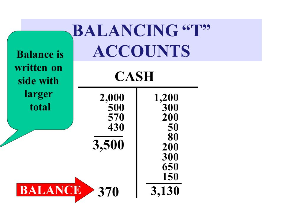 """BALANCING """"T"""" ACCOUNTS CASH 2,000 500 570 430 3,500 1 1 1,200 300 20050 80 200 300 650 150 3,130 370 BALANCE Balance is written on side with larger to"""