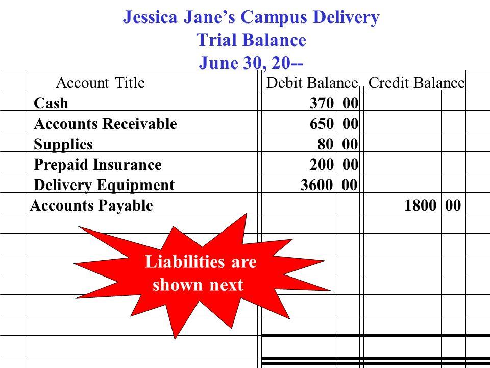 Jessica Jane's Campus Delivery Trial Balance June 30, 20-- Account TitleDebit BalanceCredit Balance Cash Accounts Receivable Supplies Prepaid Insuranc