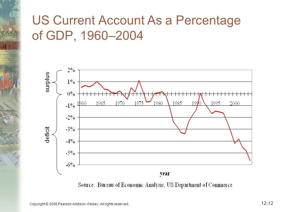 Copyright © 2006 Pearson Addison-Wesley. All rights reserved. 12-12 US Current Account As a Percentage of GDP, 1960–2004 deficit surplus