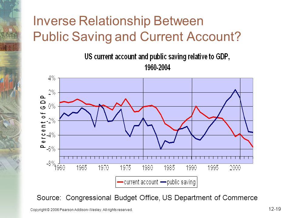 Copyright © 2006 Pearson Addison-Wesley. All rights reserved. 12-19 Inverse Relationship Between Public Saving and Current Account? Source: Congressio