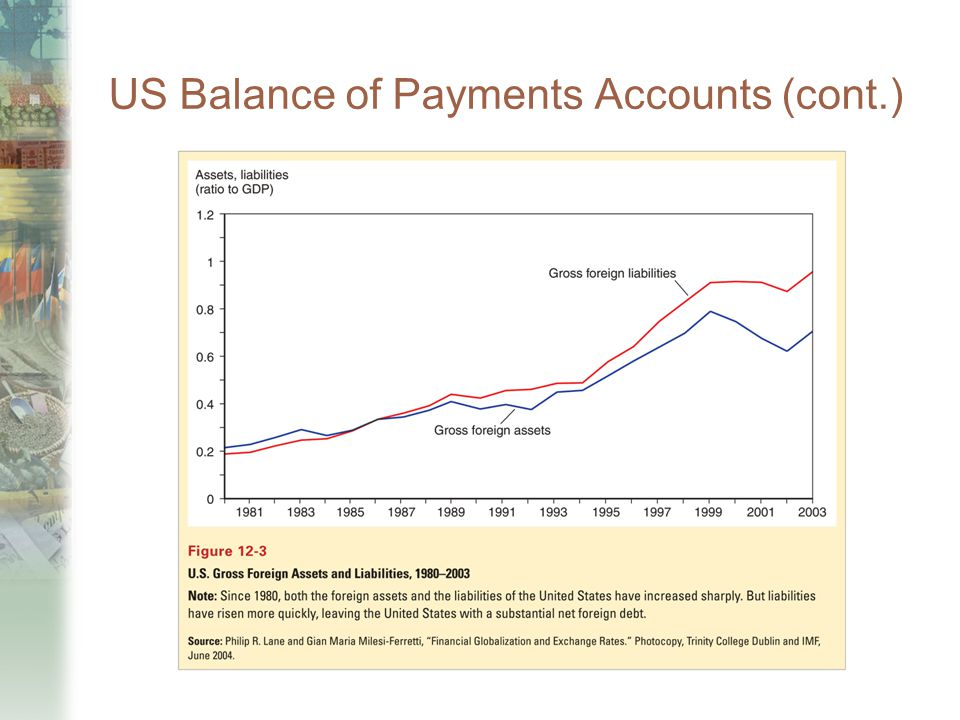 US Balance of Payments Accounts (cont.)