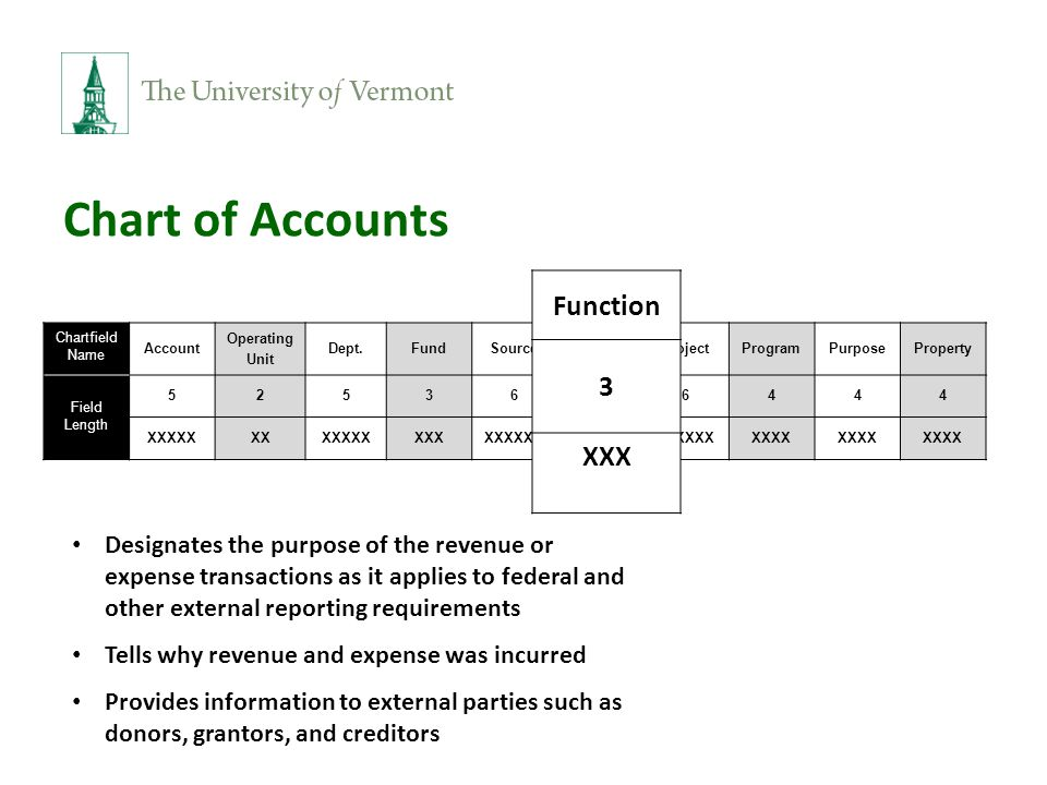 Chart of Accounts Chartfield Name Account Operating Unit Dept.FundSourceFunctionProjectProgramPurposeProperty Field Length 5253636444 XXXXXXXXXXXXXXXXXXXXXXXXXXXXXXXXXX Function 3 XXX Designates the purpose of the revenue or expense transactions as it applies to federal and other external reporting requirements Tells why revenue and expense was incurred Provides information to external parties such as donors, grantors, and creditors